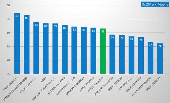 Trotz 82 Punkten nur auf Platz 10: das iPhone 6S. (Screenshot: DxOMark)