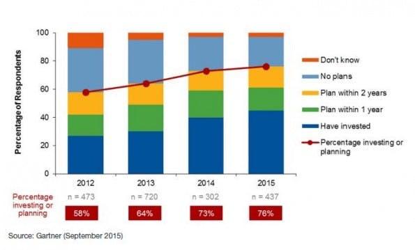 Die Investitionen in Big-Data-Projekte steigen laut der Studie. (Grafik: Gartner)