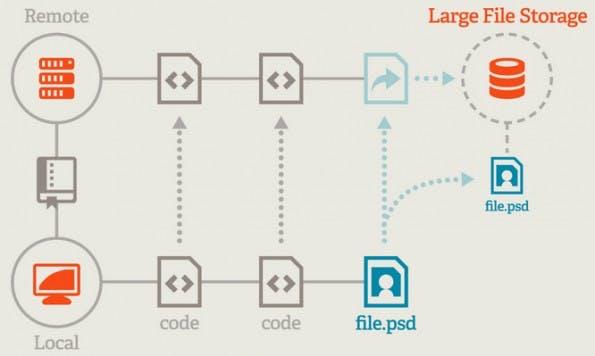 Git Large File Storage Version 1.0: GitHub will mit Git LFS die Versionsverwaltung von großen Binärdateien vereinfachen. (Grafik: GitHub)