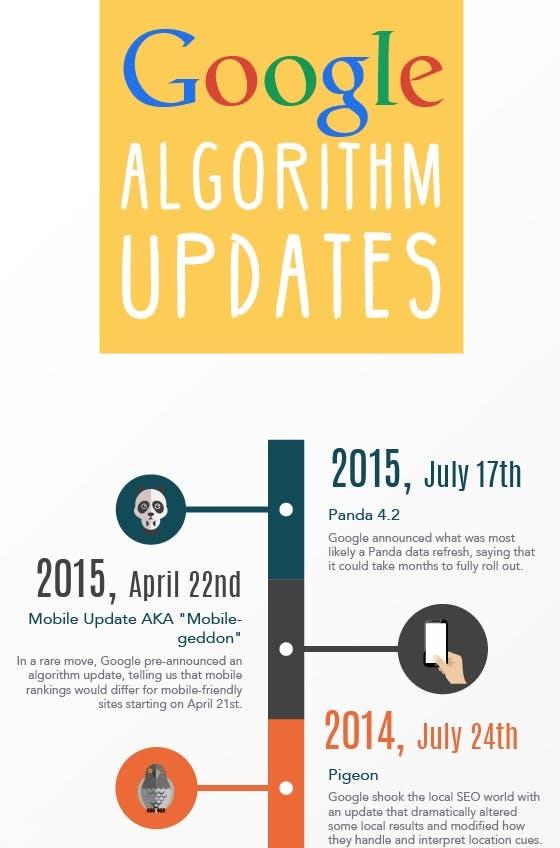 google-algorithmus-updates-infografik-ausschnitt