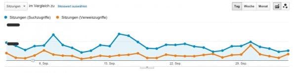 Zwei Segmente zeigen in Graphen deutlich die Unterschiede, hier zwischen Such- und Verweiszugriffen. (Screenshot: Google Analytics/ t3n.de)