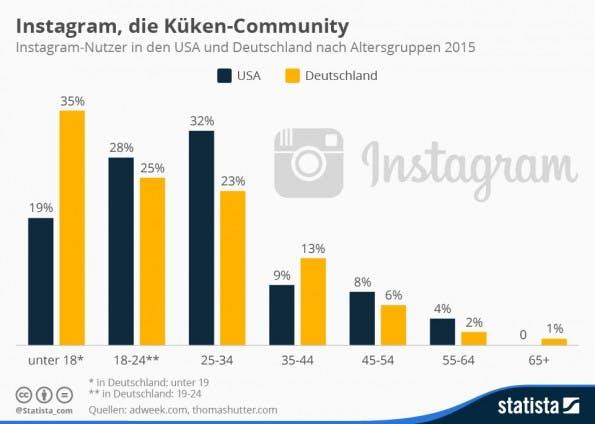 Die Küken-Community: So jung sind deutsche Instagramer (Grafik: Statista)