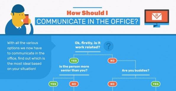Flowchart: Wann passt welcher Kommunikationskanal? (Grafik: TelephoneSystemsGuide)
