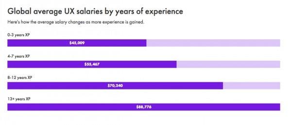 So viel verdient ein UX-Designer: Das Gehalt steigt mit den Jahren an Berufserfahrung. (Screenshot: uxdesignersalaries.com)
