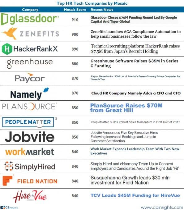 Startup-News: 13 HR-Tech-Startups, die man kennen sollte. (Grafik: CB Insights)