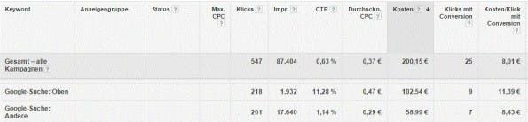 Ein Vergleich der Positionen im AdWords-Konto. (Screenshot: Google)
