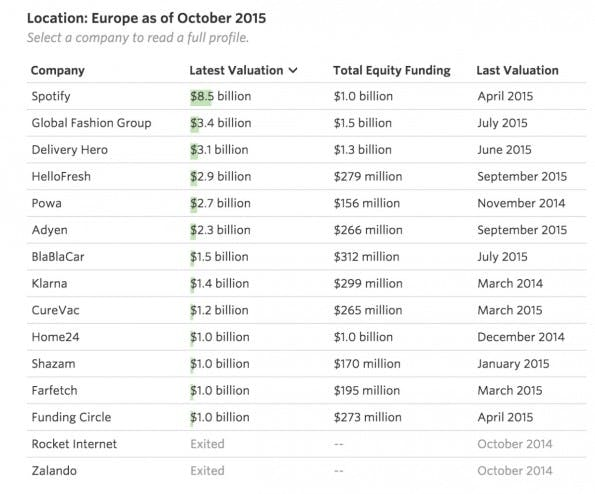 Die wertvollsten Startups Europas. (Grafik: WSJ)