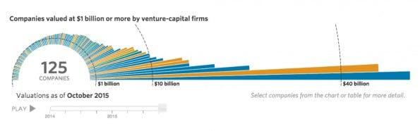 Die wertvollsten Startups der Welt. (Grafik: WSJ)