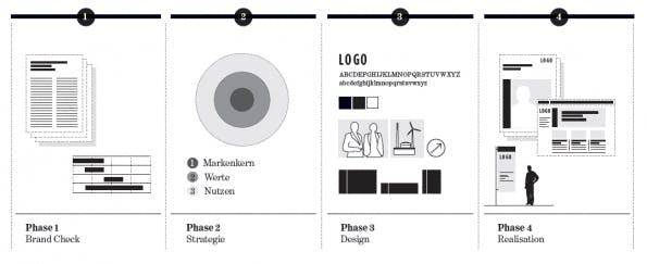 Vier Schritte auf dem steinigen Weg zum neuen Firmenauftritt (Grafik: Bühlmann Pearson, Zürich)