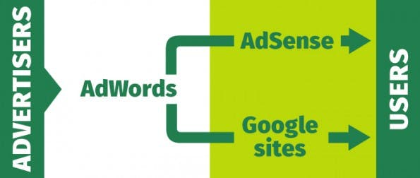 Das AdSense Ökosystem  Advertiser buchen über AdWords ihre Werbekampagnen im Google Display Netzwerk (kurz: GDN). Die Ausspielung erfolgt auf den Publisher Seiten mit verbauten Google AdSense  Tags.