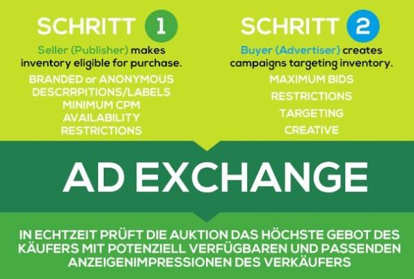 Doubleclick Ad Exchange: Der Online Marktplatz für Käufer und Verkäufer von digitalem Inventar.