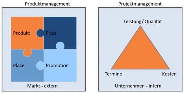 http://www.produktmanager-blog.de/produktmanager-undoder-projektmanager/