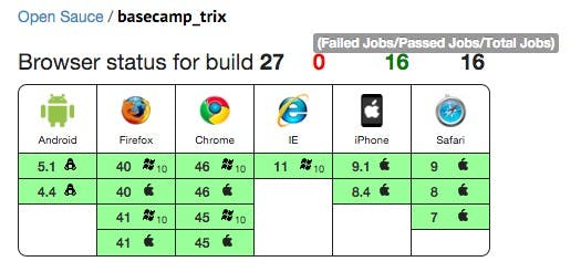 Der Browser-Support vom WYSIWYG-Editor Trix. (Screenshot: Sauce Labs)
