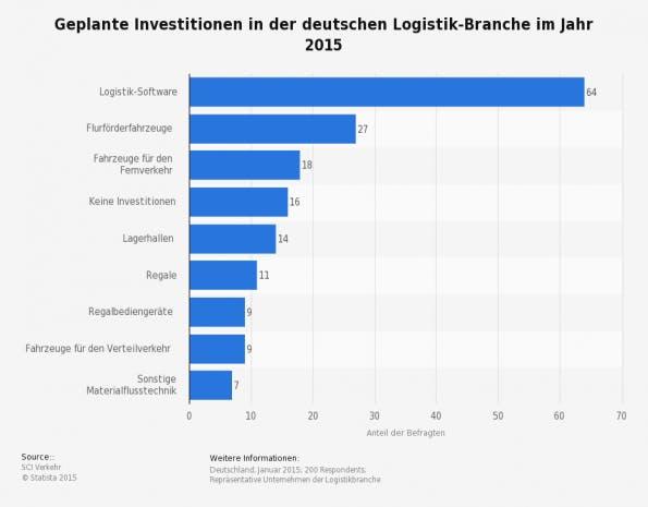 Über 60 Prozent der Logistikunternehmen möchten 2015 in ihre Logistik-Software investieren. (Quelle: Statista)