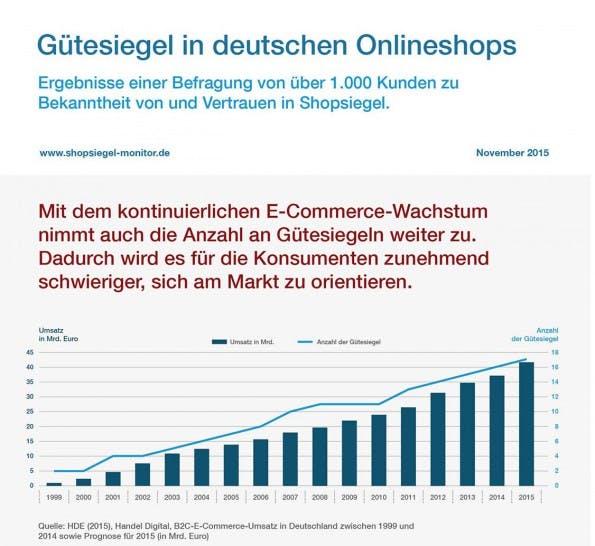 E-Commerce: Die wichtigsten Fakten zu Gütesiegeln für Online-Shops. (Grafik: Shopsiegel Monitor 2015)