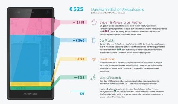 Transparenz wird beim Fairphone 2 großgeschrieben – der Hersteller hat eine Übersicht veröffentlicht, wie sich die Kosten für das Smartphone verteilen. (Bild: Fairphone)