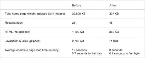 Größenvergleich: Vor und nach dem Google+-Relaunch. (Screenshot: Google)
