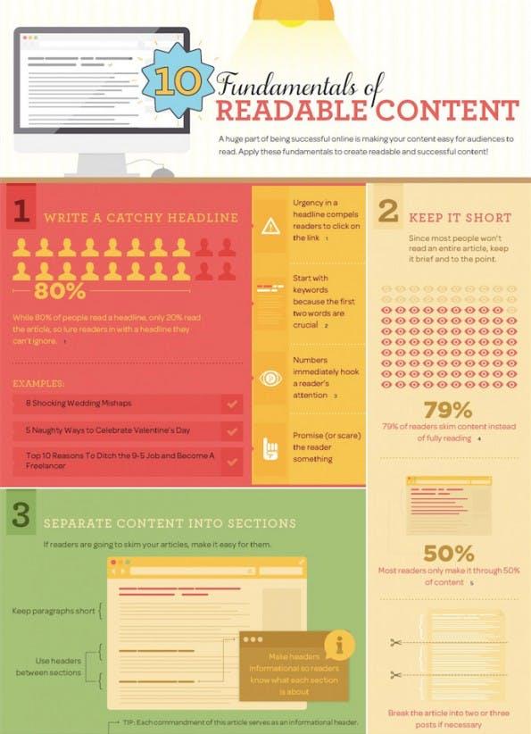 10 Kriterien für gut lesbare Online-Inhalte. (Infografik: Bluehost.com)