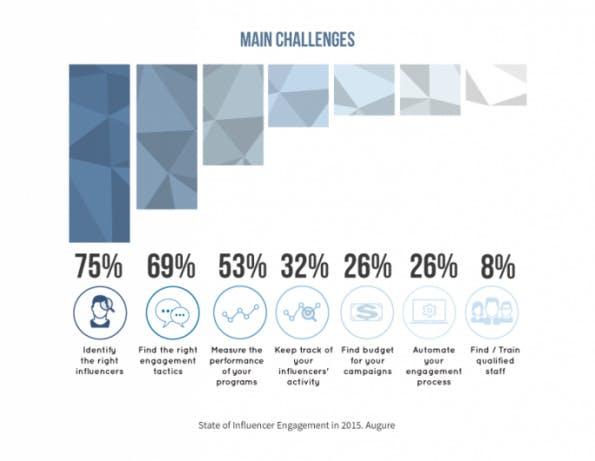 Die größten Probleme für Unternehmen im Influencer Marketing (Grafik: Augure)