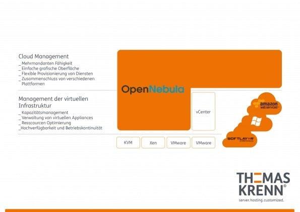 Prinzipieller Aufbau von OpenNebula.