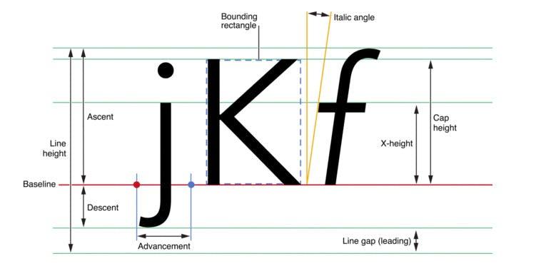 5 kostenlose Font-Manager, mit denen ihr Schriften im Browser vergleichen könnt
