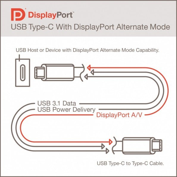 """Durch den sogenannten """"Alternate Mode"""" ist bald nur noch ein Kabel für Stromzufuhr und Datenübertragung zwischen Notebook und externem Display notwenig (Bild: VESA)"""