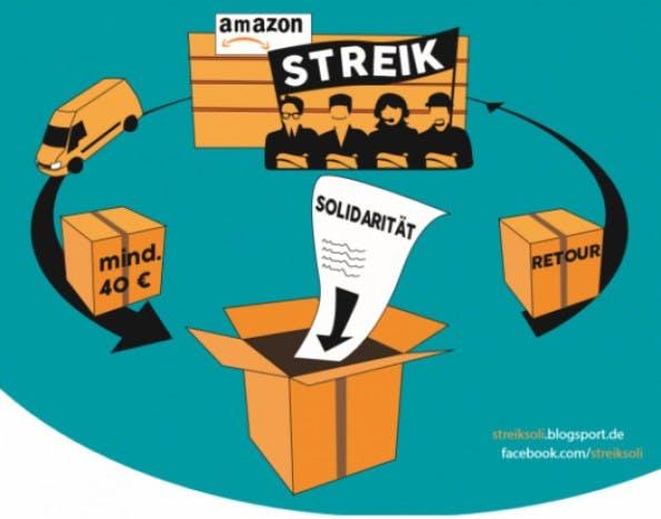 Konsumentenstreik: Amazon-Kunden sollen Pakete ordern und kostenpflichtig zurückschicken. (Grafik: Verdi)