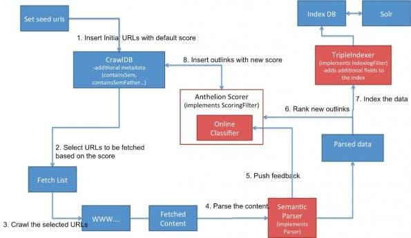 Anthelion ist ein Crawler für das semantische Web. (Grafik: Yahoo)