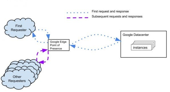 Googles Content-Delivery-Network: So funktioniert das Caching. (Grafik: Google / CC BY 3.0)