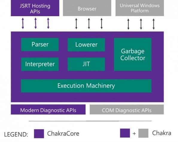 So funktionieren Chakra und ChakraCore. (Bild: Microsoft)