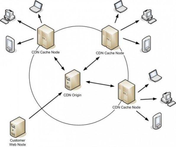 So funktioniert ein Content-Delivery-Network.