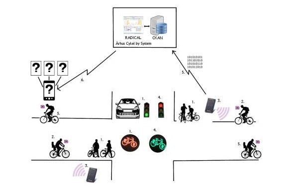 So soll das System funktionieren. (Grafik: ID-Advice)