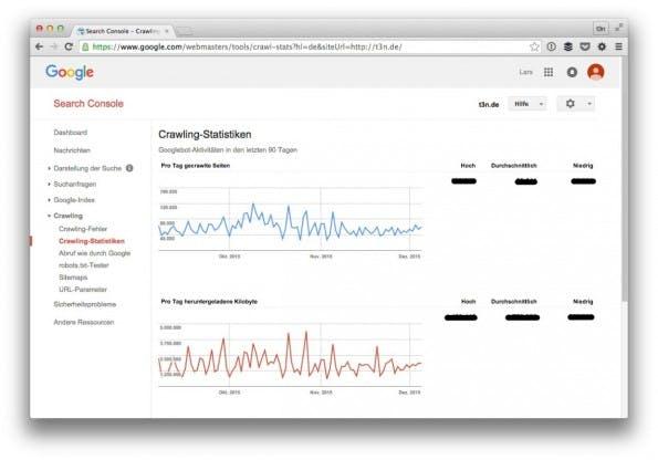 Eine der vielen Ansichten und Einblicke der Search Console von Google. (Screenshot: t3n)