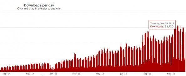 Modularer Prozessor: PostCSS wird immer beliebter. (Screenshot: npm-stat)