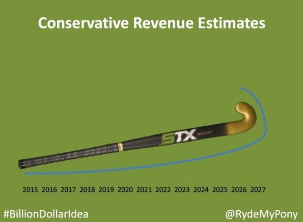 Die zu prognostizierte Einnahmenentwicklung stellt das US-amerikanische Hockeystick-Modell in den Schatten. (Grafik: RydeMyPony)