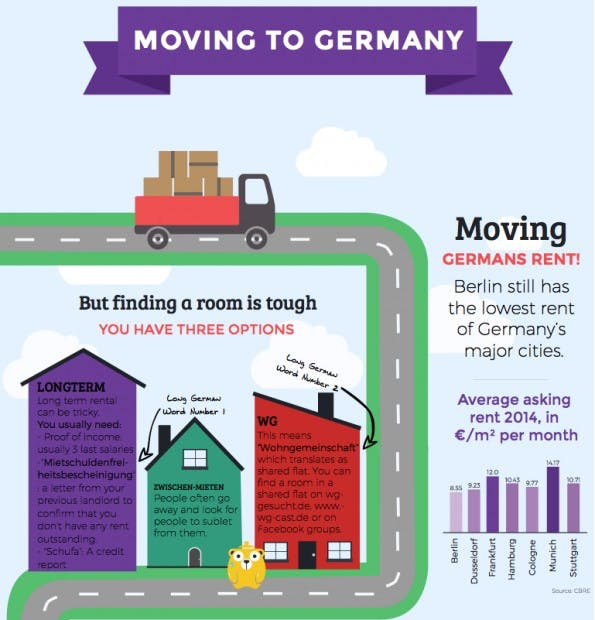 Die Infografik zeigt, was es beim Umzug nach Berlin zu beachten gilt. (Screenshot: Honeypot)