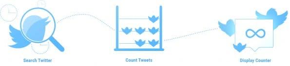 TwitCount und OpenShareCount: Gleich zwei Tools bringen die Twitter-Share-Zahlen zurück auf eure Webseiten. (Grafik: TwitCount)