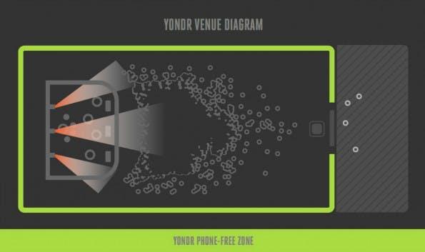 Yondr-Case: Keine Smartphone-Nutzung in der Konzerthalle. (Screenshot: overyondr.com/t3n.de)