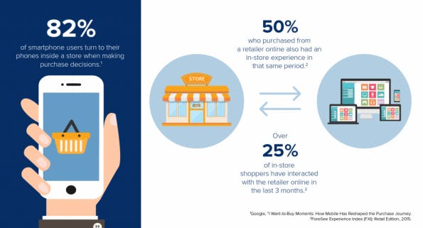 Mobile Commerce: Grenzen zwischen mobiler Online- und realer Welt verschwimmen. (Grafik: Moovweb)