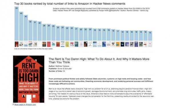 Ramiro Gómez hat eine Top-30 der am häufigsten auf Hacker-News kommentierten Amazon-Bücher zusammengestellt. (Screenshot: ramiro.org)