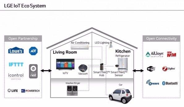 LG und die Vernetzung von webOS 3.0 mit dem Internet of Things. (Bild: LG)