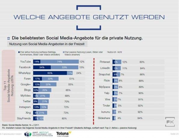 Facebook und Co.: Überblick über das Verhalten deutscher Social-Media-Nutzer. (Grafik: Faktenkontor)