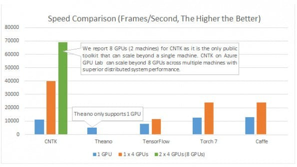 CNTK: Microsoft veröffentlicht das Deep-Learning-Toolkit auf GitHub. (Grafik: Microsoft)