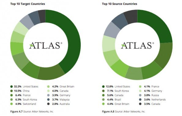 DDoS-Angriffe: Deutschland ist ein beliebtes Ziel. (Grafik: Arbor Networks)