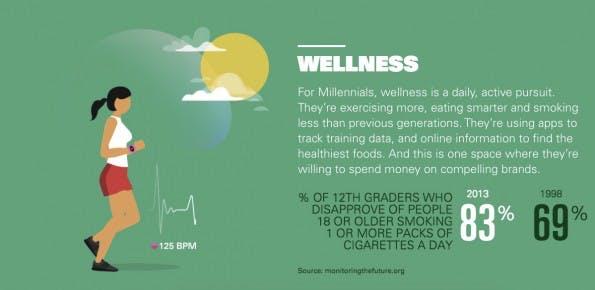 Ein gesundes Leben hat für viele Millennials einen hohen Stellenwert. Vor allem das Rauchen hat stark an Popularität eingebüßt. (Grafik: goldmansachs.com)