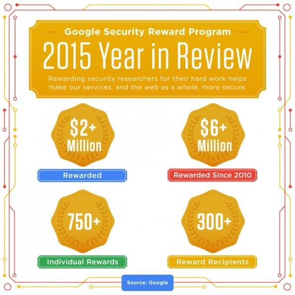 Die Bilanz des Security-Programms von Google. (Grafik: Google)