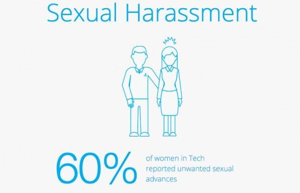 Silicon Valley: 60 Prozent der Befragten haben sexuelle Belästigung am Arbeitsplatz erlebt. (Screenshot: elephantinthevalley.com)