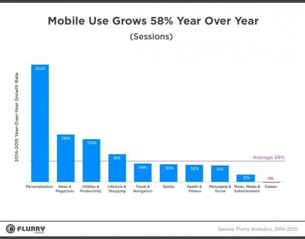 App-Nutzung: Fast alle Kategorien konnten 2015 zulegen. (Grafik: Flurry)