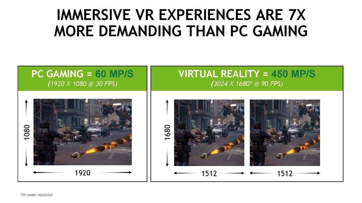 Die Anforderungen von Virtual-Reality-Headsets an einen Rechner und die GPU  sind enorm. (Bild: Nvidia)
