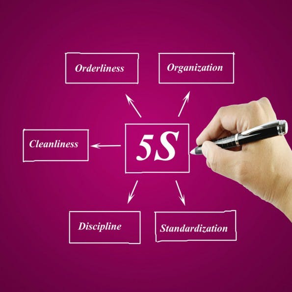 Das 5S-Prinzip ist ein bewährtes System für mehr Ordnung im Büro. (Grafik: Shutterstock)